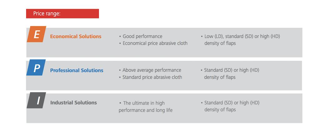 Abrasive Flap Disc Quality Range Application