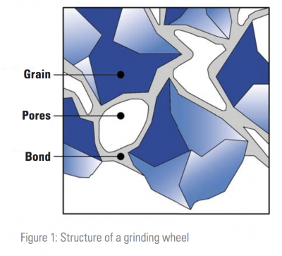 Structure of a grinding wheel
