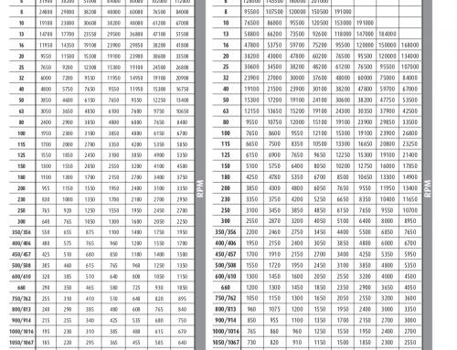 RPM-Speed Conversion Chart