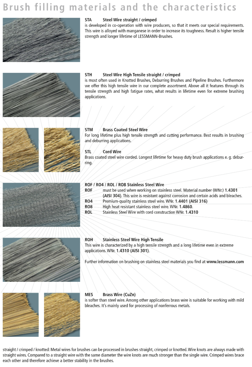 Different Types of Wire Brushes Material for Different Applications